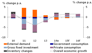 Figure 1: GDP growth in components