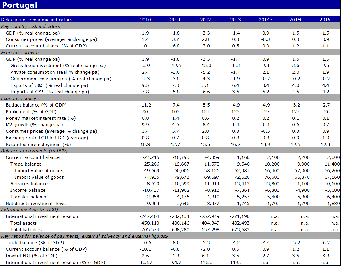 Country report portugal raboresearch economic indicators of portugal publicscrutiny Image collections