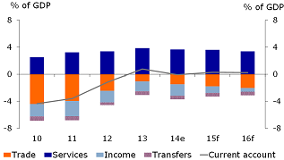 Figure 2: Current account in components