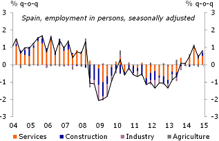 Figure 3: Employment growth by sector