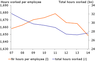 Figure 4: Hours worked declined