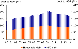Figure 2: Private debt to GDP
