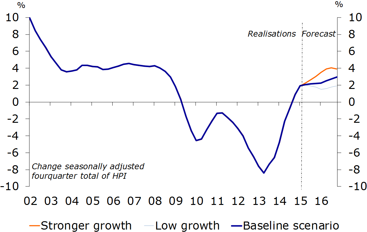 Further Growth Dutch Housing Market Expected In 2015 And