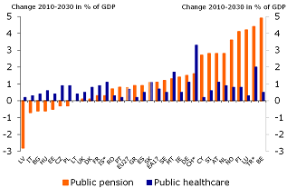 Figure 2: Gross ageing expenses to rise substantially