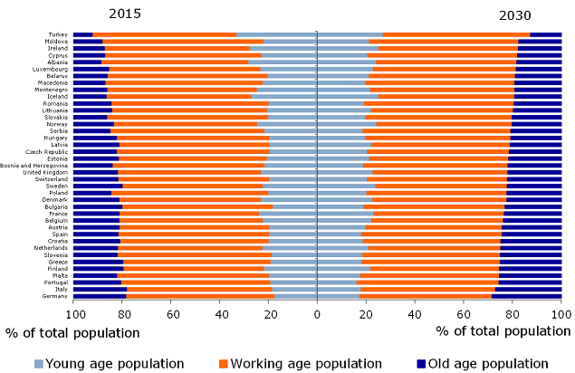 Figure 5: Old age population will increase, working age population will decrease