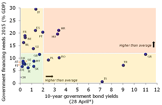 Figure 6: Greece, Hungary and Croatia most prone to liquidity risk