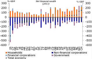 Figure 2: Net financial wealth changes the picture