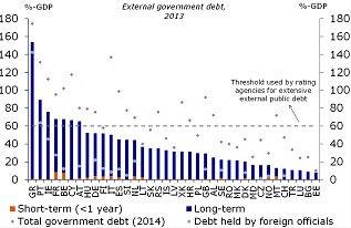 Figure 4: Risks related to high external debt are mitigated