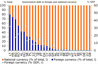 Figure 5: Few countries exposed to exchange rate risk