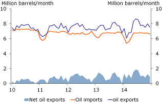 Figure 4: Modest next oil exports
