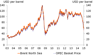 Figure 1: Oil prices decline sharply