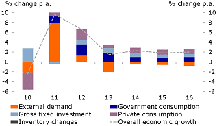 Figure 2: GDP growth subdued