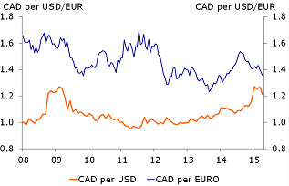 Figure 2: Canadian dollar depreciating in 2014