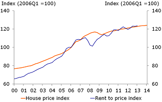 Figure 3: Housing price overvaluation