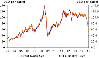 Figure 4: Oil price decline