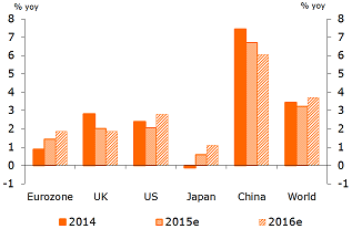 Figure 1: Weakening economic growth in the US, the UK and China