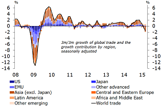 Figure 2: Asia pulls global trade growth into negative territory