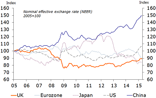 Figure 3: Weaker euro and yen due to monetary easing