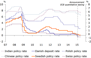 Figure 4: Policy interest rate cuts after the ECB QE announcement