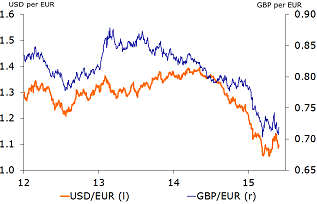Figure 2: The depreciation of the euro