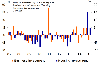 Figure 4: Growth of housing investment continues
