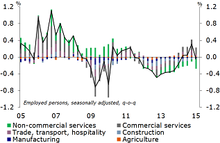 Figure 7: Non-commercial services cause decline in number of people employed