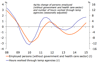 Figure 8: Increase in hours worked by temporary personnel indicates further increase in number of people employed