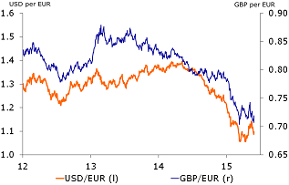 Figure 2: Low euro exchange rate