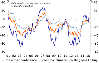 Figure 4: Rise in consumer confidence