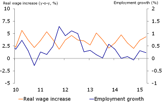 Figure 2: Employment growth low