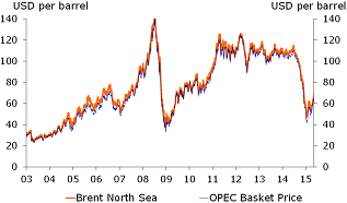 Figure 3: Oil price decline