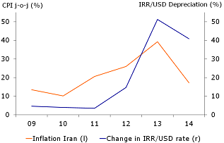 Figure 1: Depreciation leads to inflation