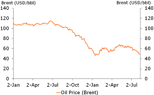 Figure 2: Deal already priced in oil prices