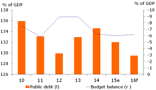 Figure 2: Fiscal position still weak