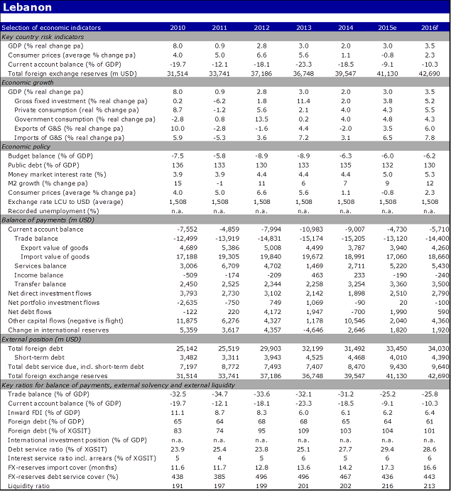 Economic indicators of Lebanon