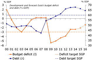 Figure 1: Lower budget deficit and debt