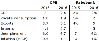 Table 1: Forecasts CPB and Rabobank