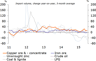 Figure 3: Chinese. commodities