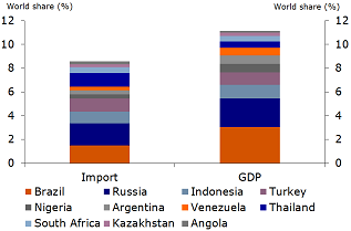 Figure 5: Share of potential crisis countries in global economy is limited