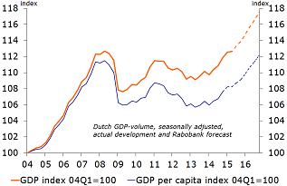 Figure 2: GDP volume back up at previous peak