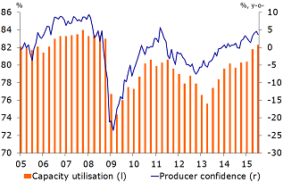 Figure 3: Capacity utilisation and producer confidence rise further