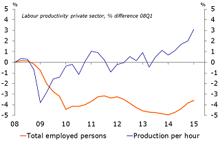 Figure 6: Upturn in private sector labour productivity