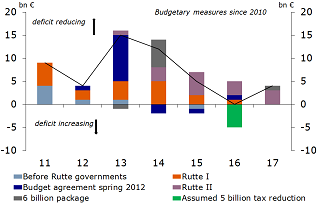 Figure 7: Reduction in taxation offsets negative effect of austerity measures
