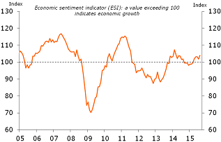 Figure 1: Economic sentiment points to further growth