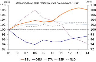 Figure 2: Belgium has lost competitiveness due to strong increase in labour costs