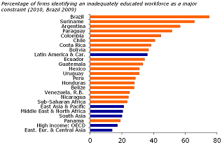 Figure 14: Severe lack of skilled workers