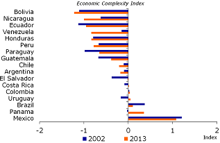Figure 15: Economic complexity is low and declining in many countries
