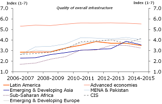 Figure 16: Quality of infrastructure is low…