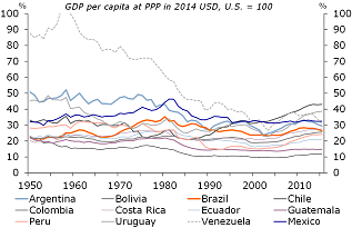 Figure 1: Virtually no convergence in Latam…