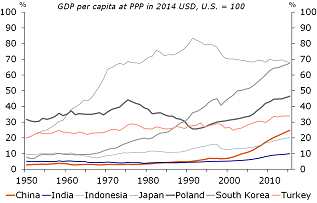 Figure 2: …some countries outside the region witnessed rapid convergence
